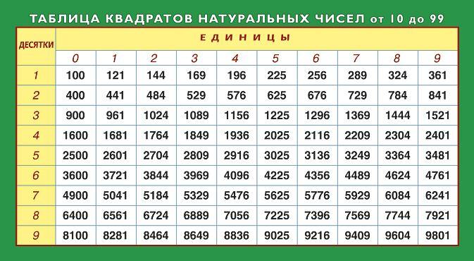 Что такое простое число. Таблица простых чисел